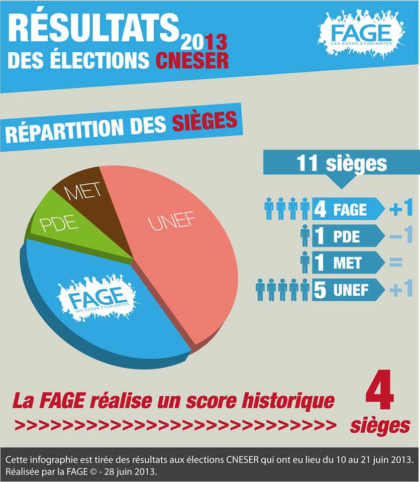 Résultats CNESER 2013
